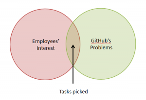 github-tasks-picked